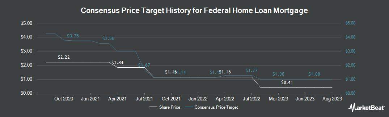 Price Target History for Federal Home Loan Mortgage (OTCMKTS:FMCC)