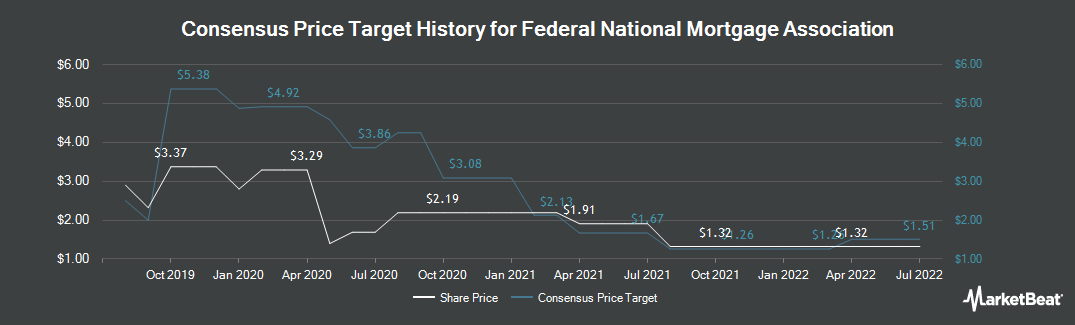 Price Target History for Fannie Mae (OTCMKTS:FNMA)