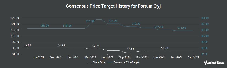 Price Target History for Fortum Oyj (OTCMKTS:FOJCY)