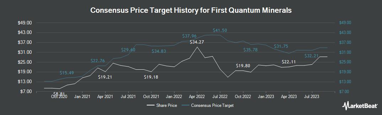 Price Target History for First Quantum Minerals (OTCMKTS:FQVLF)