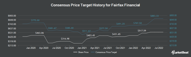 Price Target History for Fairfax Financial Holdings Ltd Subordinate Voting Shares (OTCMKTS:FRFHF)