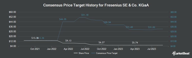 Price Target History for Fresenius (OTCMKTS:FSNUY)