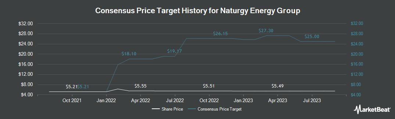 Price Target History for Gas Natural Sdg (OTCMKTS:GASNY)