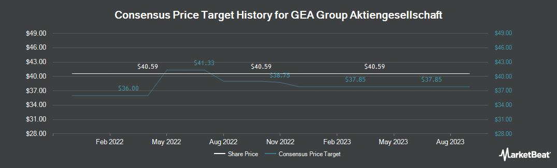 Price Target History for GEA Group (OTCMKTS:GEAGY)