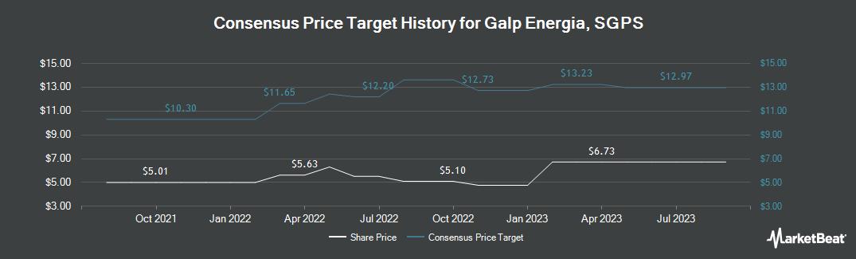 Price Target History for Galp Energia Sgps (OTCMKTS:GLPEY)