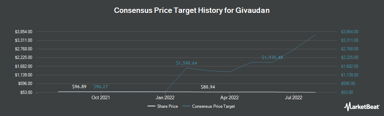 Price Target History for Givaudan SA (OTCMKTS:GVDNY)
