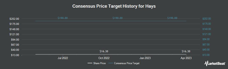 Price Target History for Hays (OTCMKTS:HAYPY)