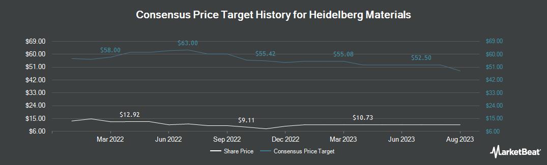 Price Target History for HeidelbergCement (OTCMKTS:HDELY)