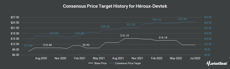 Price Target History for HEROUX-DEVTEK (OTCMKTS:HERXF)