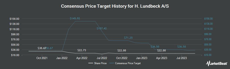 Price Target History for H. Lundbeck A/S- (OTCMKTS:HLUYY)