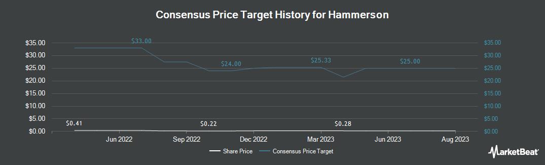 Price Target History for Hammerson (OTCMKTS:HMSNF)