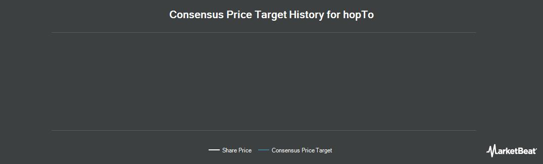 Price Target History for hopTo (OTCMKTS:HPTO)
