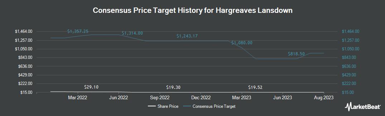 Price Target History for Hargreaves Lansdown (OTCMKTS:HRGLY)
