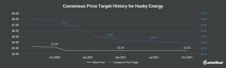Price Target History for Husky Energy (OTCMKTS:HUSKF)