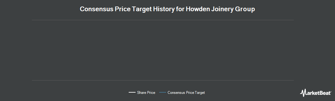 Price Target History for Howden Joinery (OTCMKTS:HWDJY)
