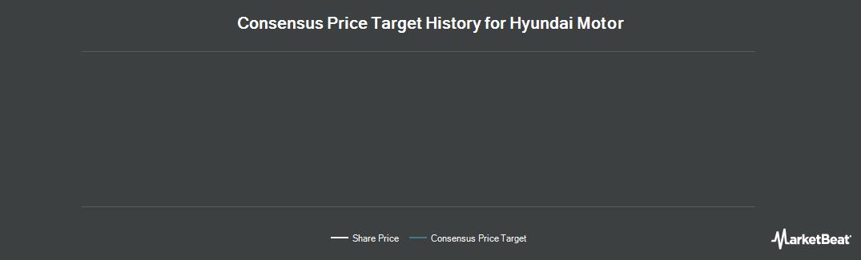 Price Target History for HYUNDAI MOTOR CO GDR(REP 1/2 PRF N/V) REG S (OTCMKTS:HYMTF)