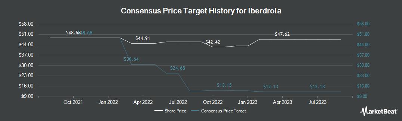Price Target History for Iberdrola (OTCMKTS:IBDRY)