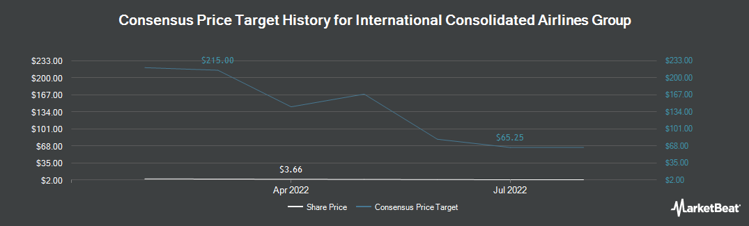 Price Target History for International Consolidated Airlines Group SA (OTCMKTS:ICAGY)