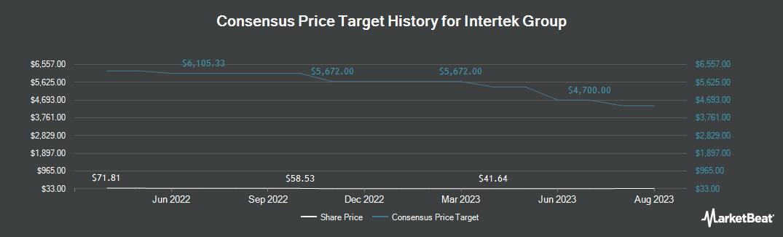 Price Target History for Intertek Group (OTCMKTS:IKTSY)