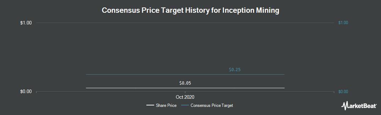 Price Target History for Inception Mining (OTCMKTS:IMII)
