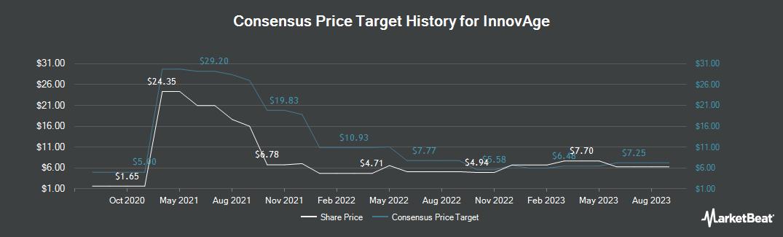 Price Target History for Innovus Pharmaceuticals (OTCMKTS:INNV)