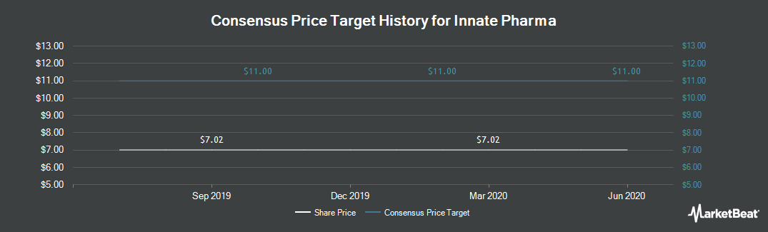 Price Target History for Innate Pharma (OTCMKTS:IPHYF)