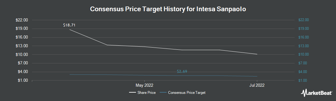 Price Target History for Intesa Sanpaolo (OTCMKTS:ISNPY)