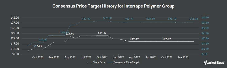 Price Target History for Intertape Polymer Group (OTCMKTS:ITPOF)