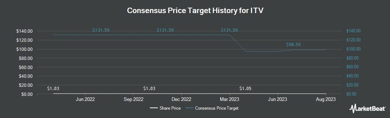 Price Target History for ITV (OTCMKTS:ITVPF)