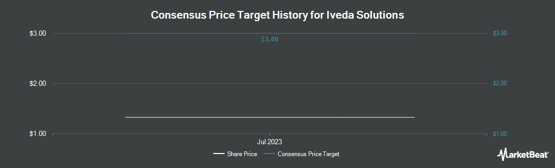 Price Target History for Iveda Solutions (OTCMKTS:IVDA)