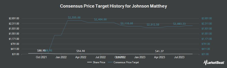 Price Target History for Johnson Matthey PLC (OTCMKTS:JMPLY)