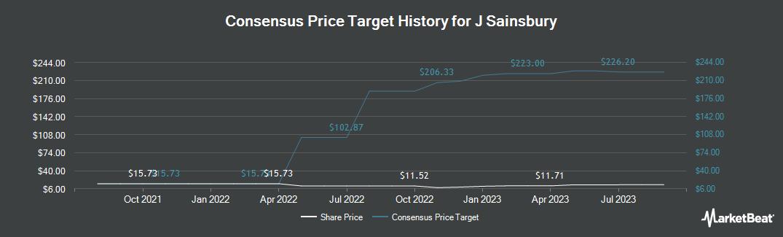 Price Target History for J Sainsbury (OTCMKTS:JSAIY)