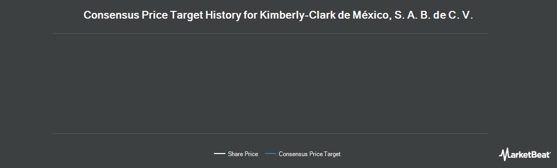 Price Target History for KIMBERLY-CLARK MXC (OTCMKTS:KCDMF)