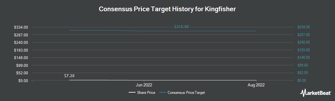 Price Target History for Kingfisher (OTCMKTS:KGFHY)