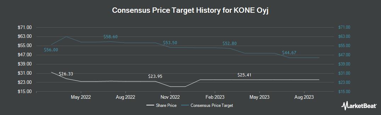 Price Target History for KONE OYJ/ADR (OTCMKTS:KNYJY)