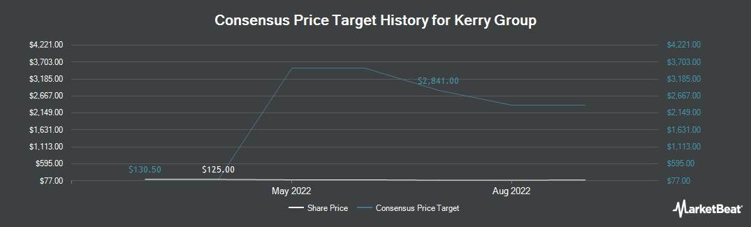 Price Target History for Kerry Group PLC (OTCMKTS:KRYAY)