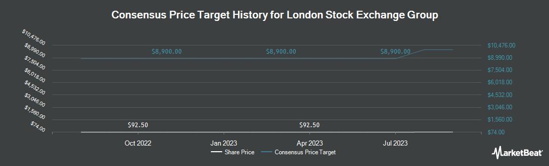 Price Target History for London Stock Exchange Group (OTCMKTS:LDNXF)