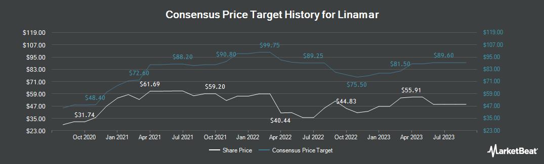 Price Target History for Linamar (OTCMKTS:LIMAF)