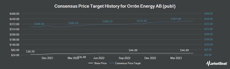 Price Target History for Lundin Petroleum (OTCMKTS:LNDNF)