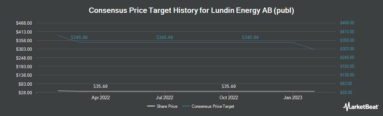 Price Target History for Linde Aktiengesellschaft (OTCMKTS:LNEGY)