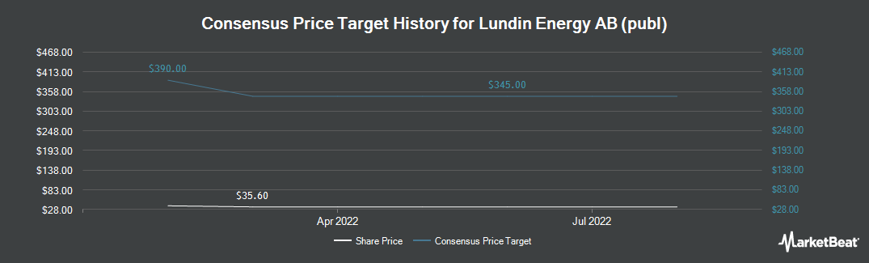 Price Target History for The Linde Group (OTCMKTS:LNEGY)