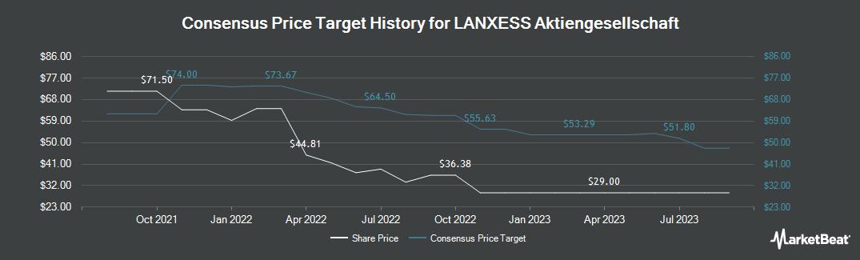 Price Target History for Lanxess (OTCMKTS:LNXSF)