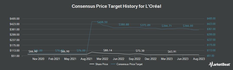 Price Target History for L`Oreal SA (OTCMKTS:LRLCY)