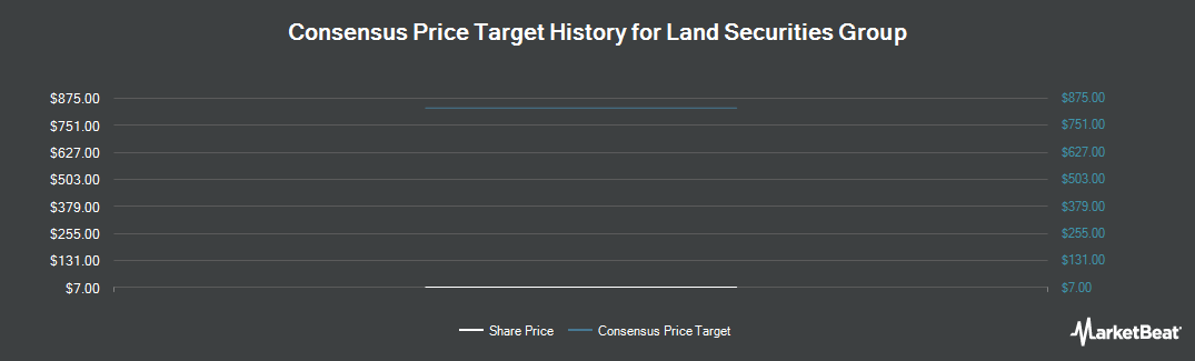 Price Target History for Land Securities Gp (OTCMKTS:LSGOF)
