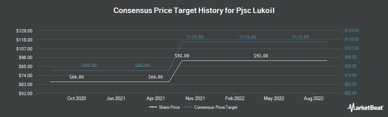 Price Target History for Lukoil (OTCMKTS:LUKOY)