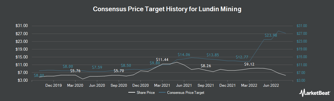 Price Target History for Lundin Mining Corp. (OTCMKTS:LUNMF)