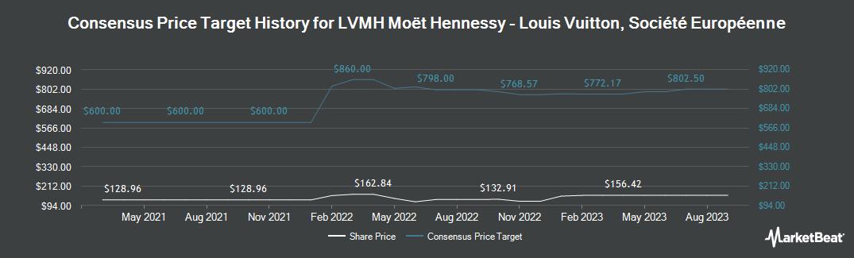 Price Target History for LVMH Moet Hennessy Louis Vuitton (OTCMKTS:LVMUY)