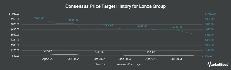Price Target History for Lonza Group (OTCMKTS:LZAGY)
