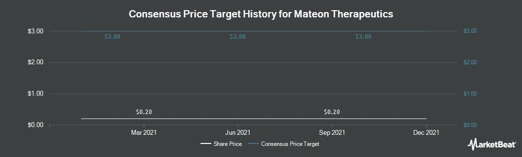 Price Target History for Mateon Therapeutics (OTCMKTS:MATN)