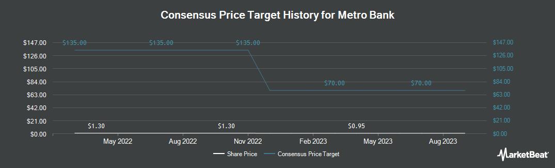 Price Target History for Metro Bank (OTCMKTS:MBNKF)